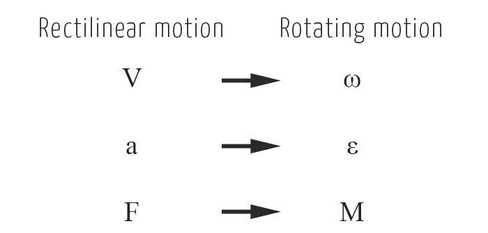 Rotation and rectiliner motion parameters